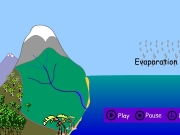 The water cycle. Play Pause L Label The Water Cycle cstate5d.swf Menu Evaporation Condensation Clouds form Precipitationrain and snow River water flows into the sea Surface runoff Snowmelt to streams Ground discharge Precipitation A Animation P Print...