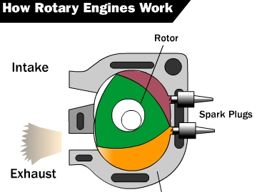 rotary engine animation game to14 com play now rh to14 com Rotary Piston Engine Animation Mazda Rotary Engine